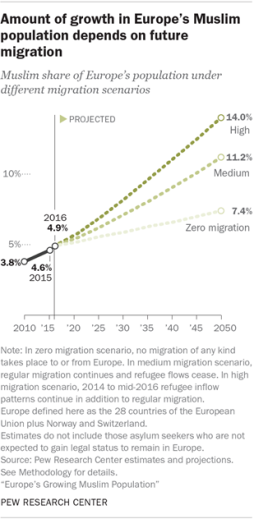 amount-of-growth-in-europes-muslim-population-depends-on-future-migration